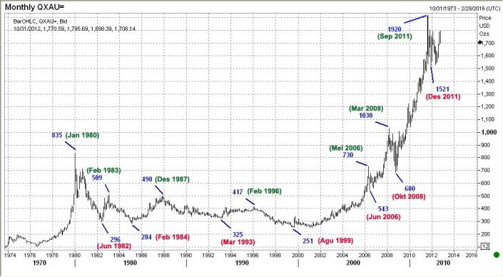 harga-emas-1974-2012