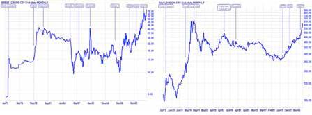 Pergerakkan harga minyak & emas