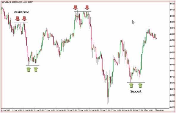 Tentukan Support dan Resisten Sebelum Trading1