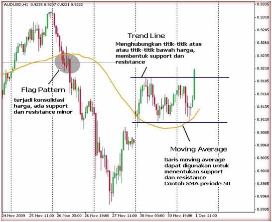 Tentukan Support dan Resisten Sebelum Trading2