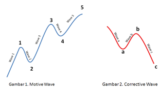 elliot wave1