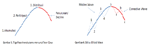 elliot wave2