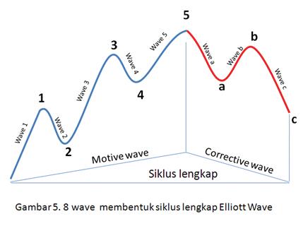 elliot wave3