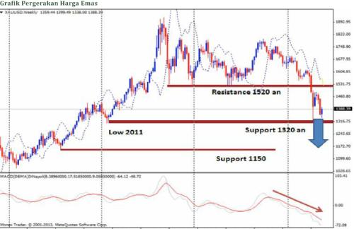 grafik pergerakkan emas