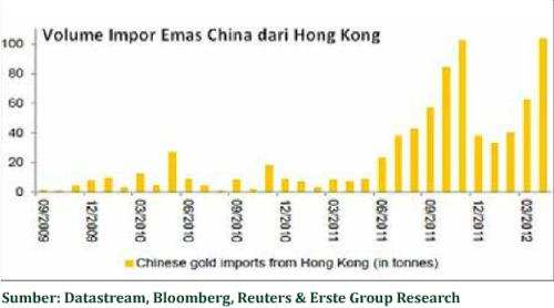 volume impor emas dr china ke hongkong