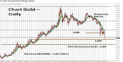 Gold chart daily