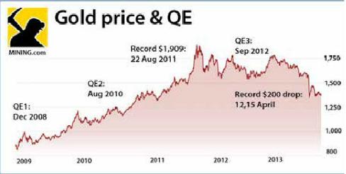 GOLDPRICE & QE