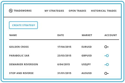 create strategy